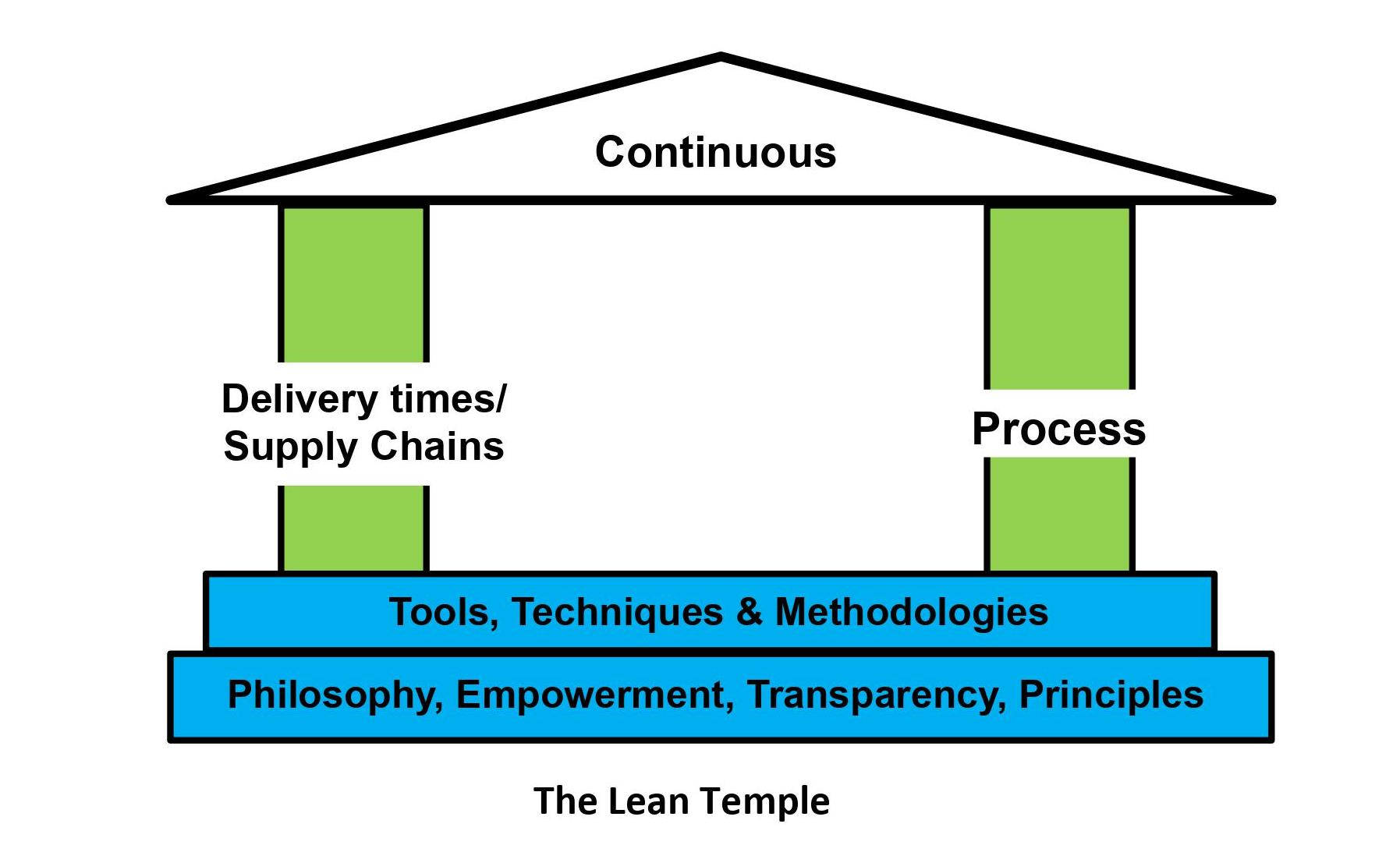 The Lean Temple