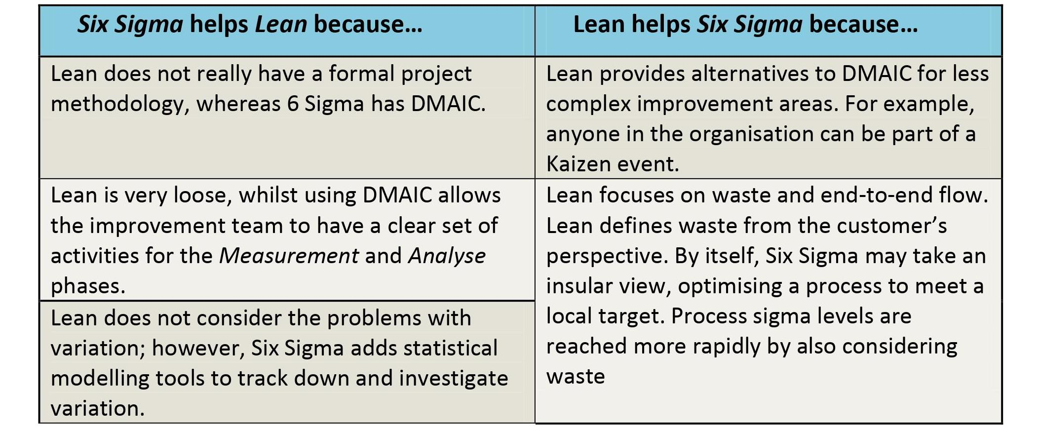 How Lean & Six Sigma Work Together