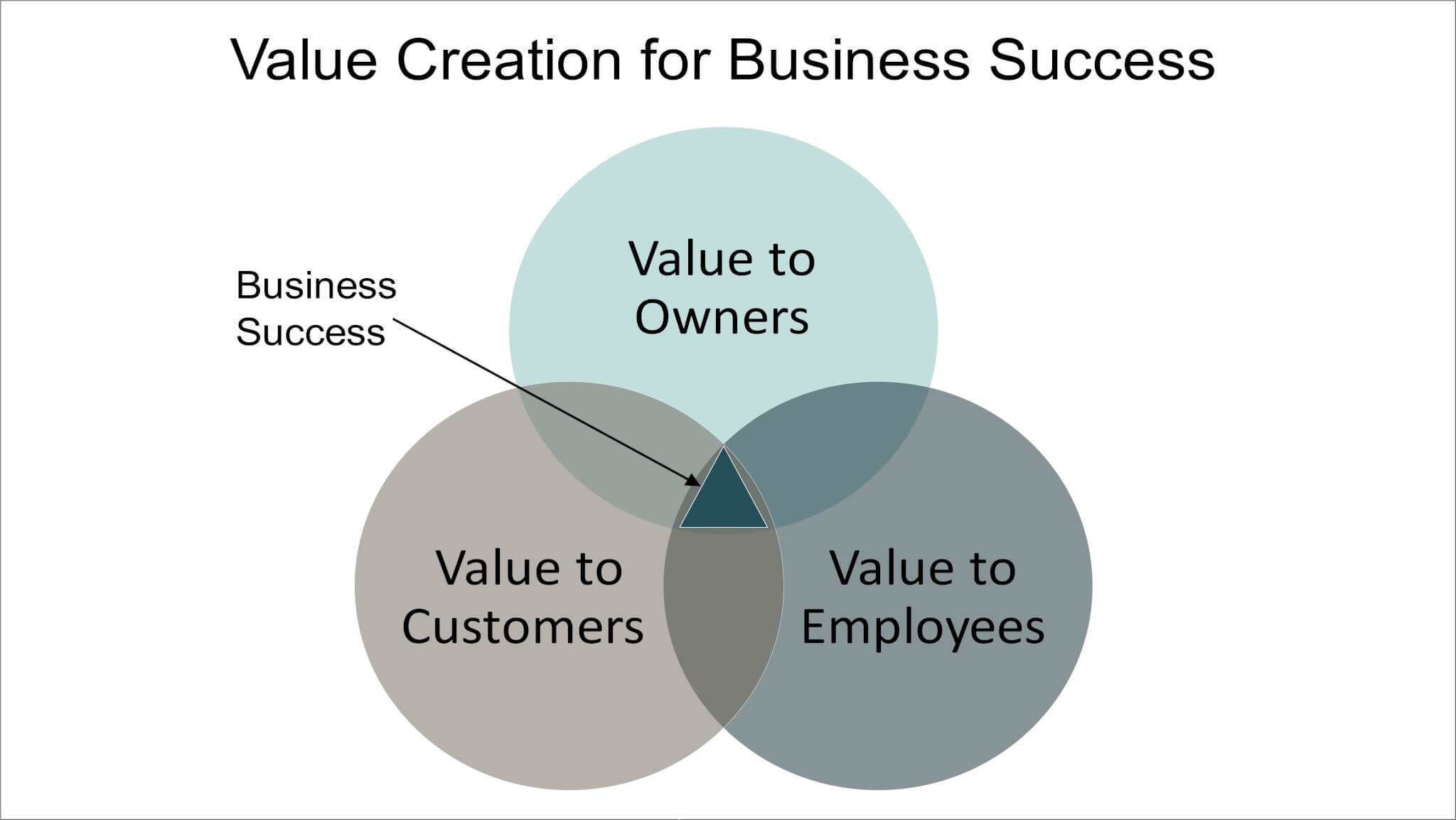 lean six sigma certification - value creation