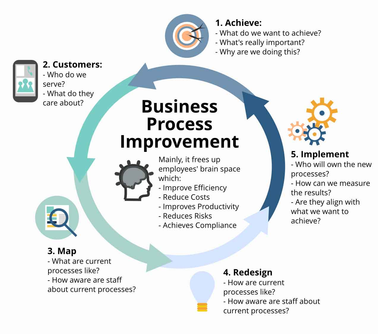 using data for business process improvement - lean six sigma principle
