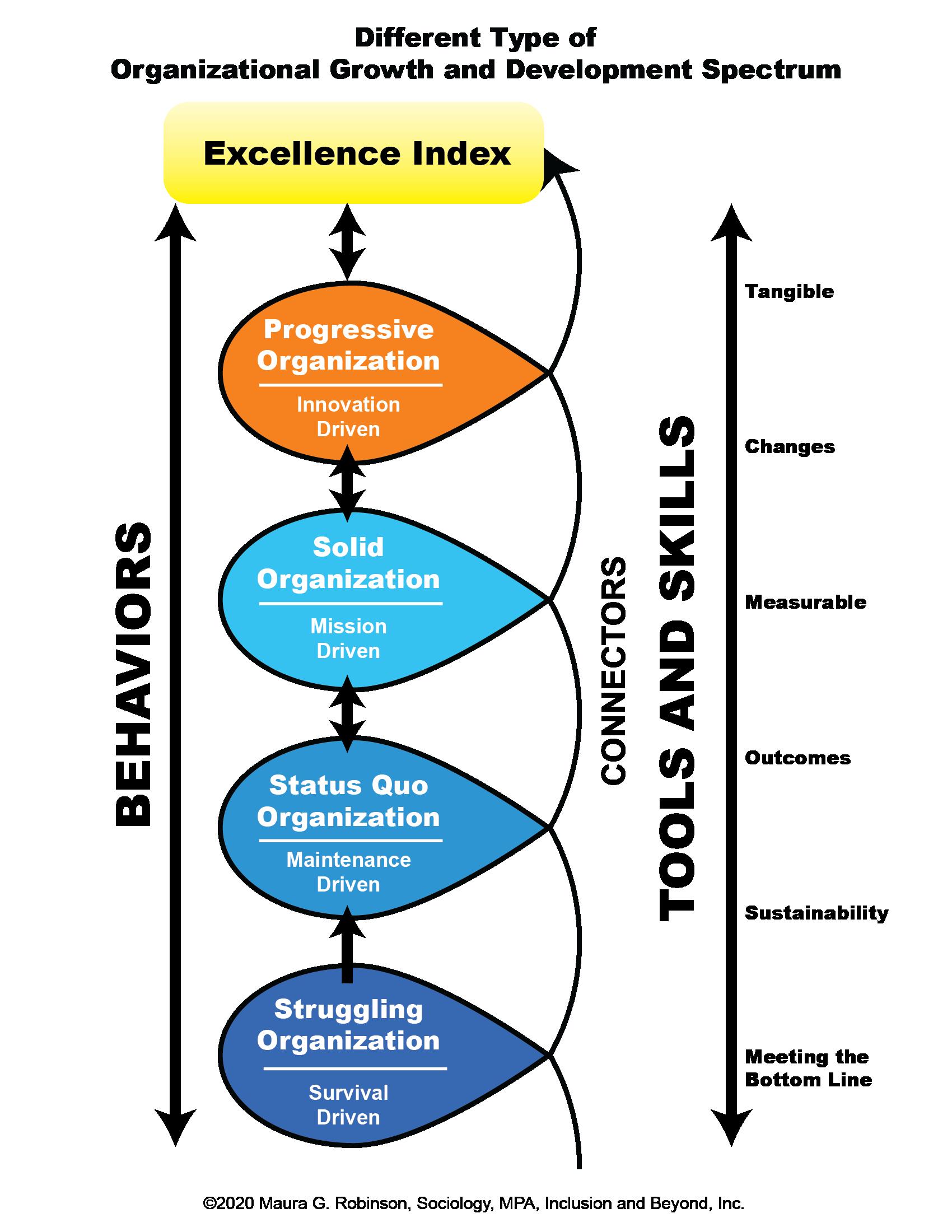 lean six sigma certification - organizational growth