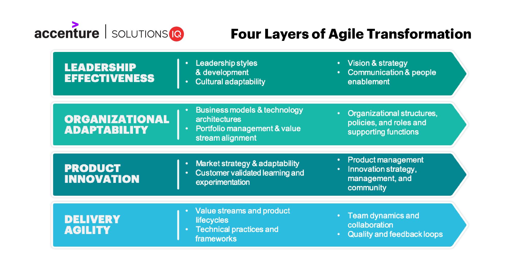 Agile certification institutes